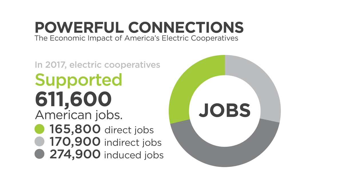 Pkm Electric Cooperative Touchstone Energy 174 Cooperatives